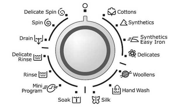 Một số ký hiệu cài đặt chế độ giặt
