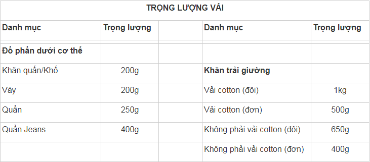 Ước lượng cân nặng đồ giặt khô